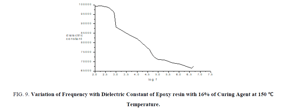 Characteristic Studies on Thin Films of Epoxy resin in Organic Solvent