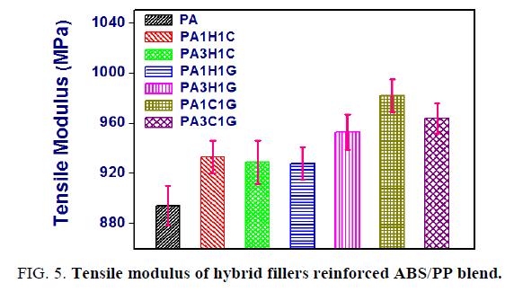 international-journal-of-chemical-sciences-modulus-hybrid-fillers-reinforced