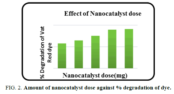 international-journal-of-chemical-sciences-nanocatalyst