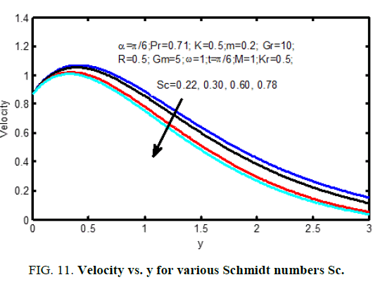 international-journal-of-chemical-sciences-schmidt-numberse