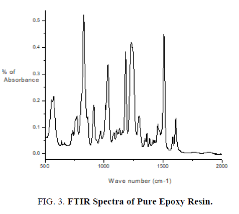 international-journal-of-chemical-sciences-spectra