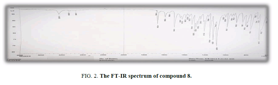 international-journal-of-chemical-sciences-spectrum