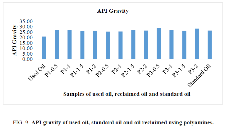 international-journal-of-chemical-sciences-standard-oil