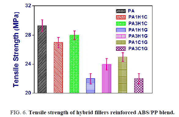 international-journal-of-chemical-sciences-strength-hybrid-fillers-reinforced