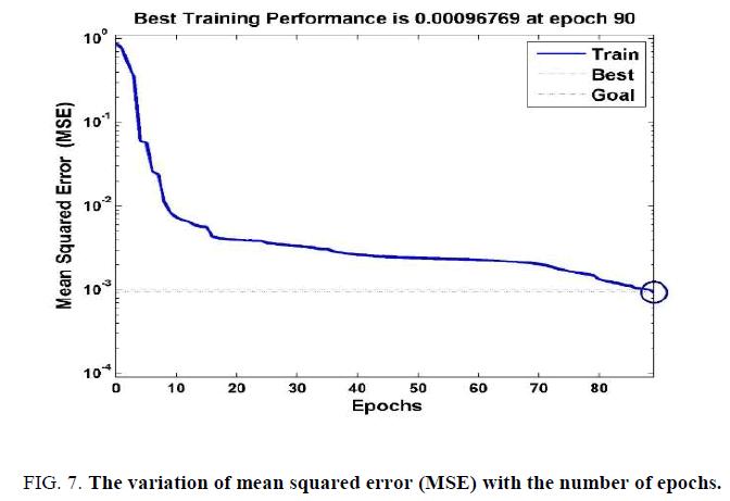 international-journal-of-chemical-sciences-variation-mean-squared-error