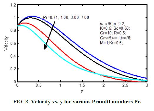 international-journal-of-chemical-sciences-various-Prandtl-numbers