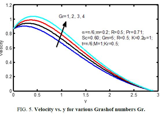 nternational-journal-of-chemical-sciences-various-grash-numbers