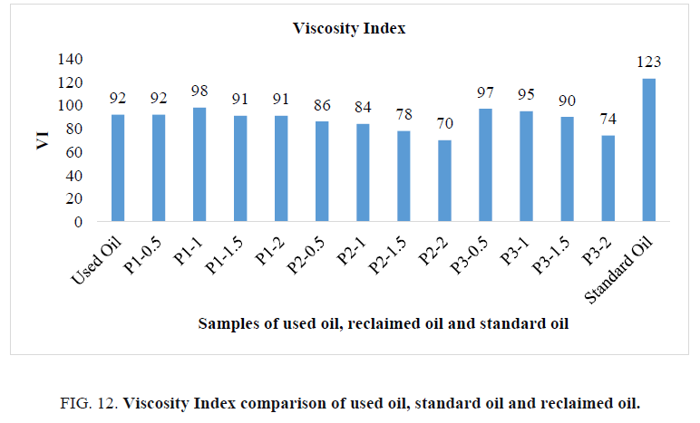 international-journal-of-chemical-sciences-viscosity