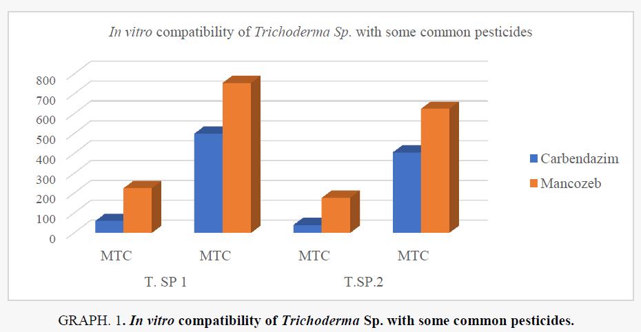 macromolecules-common-pesticides