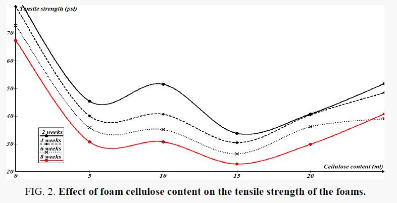 macromolecules-tensile-strength