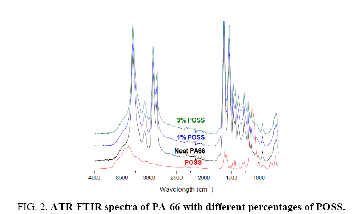 materials-science-ATR-FTIR-spectra