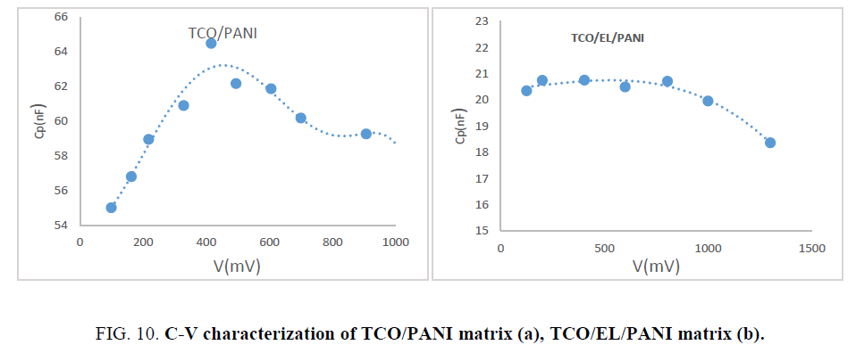 materials-science-C-V-characterization-TCO-PANI-matrix