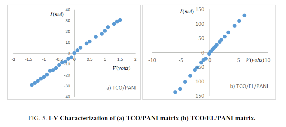 materials-science-Characterization-TCO-PANI-matrix