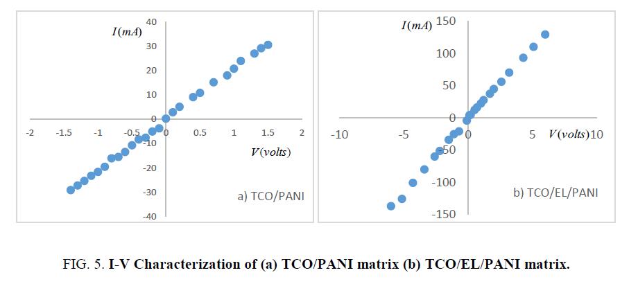 materials-science-Characterization-TCO-PANI-matrix