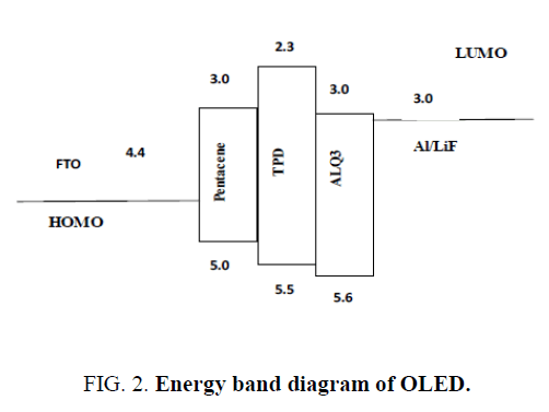 materials-science-Energy-band-OLED