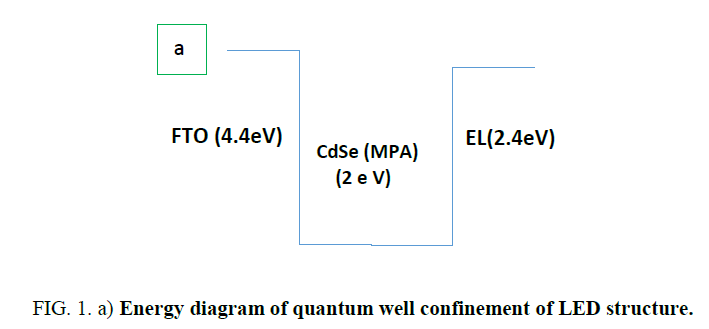 materials-science-Energy-diagram-quantum