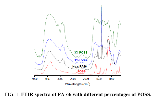 materials-science-FTIR-spectra