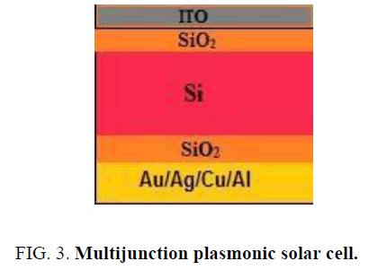 materials-science-Multijunction-plasmonic-solar-cell