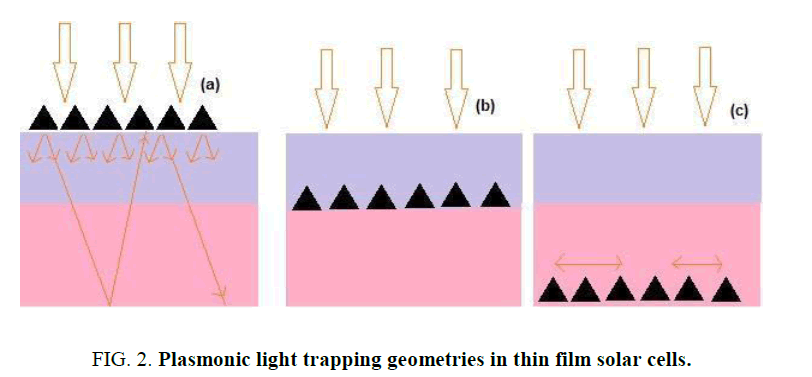 materials-science-Plasmonic-light-trapping-geometries