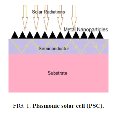 materials-science-Plasmonic-solar-cell