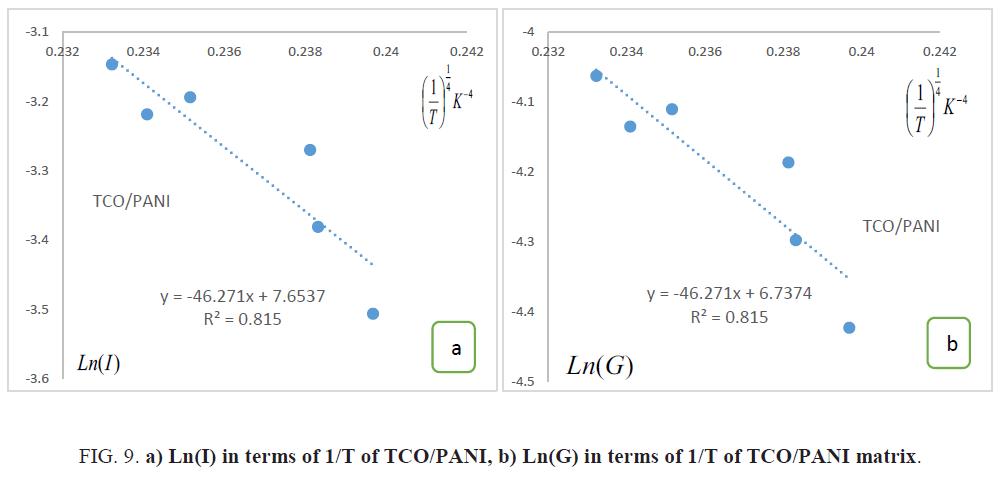 materials-science-TCO-PANI-matrix