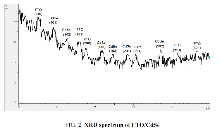 materials-science-XRD-spectrum-FTO