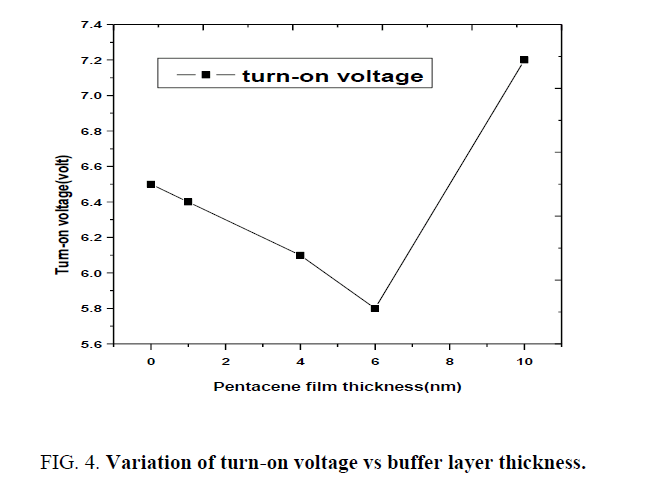 materials-science-buffer-layer