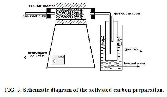 materials-science-carbon