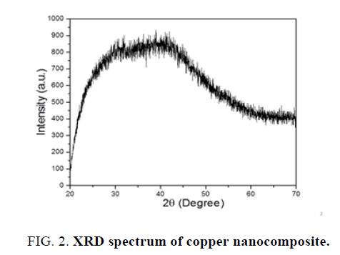 materials-science-copper-nanocomposite