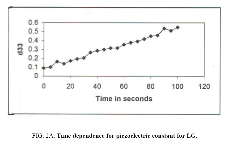materials-science-piezoelectric-constant