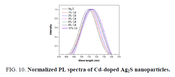 materials-science-pl-spectra