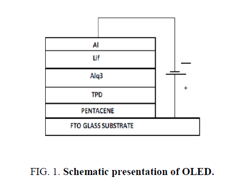 materials-science-presentation-OLED