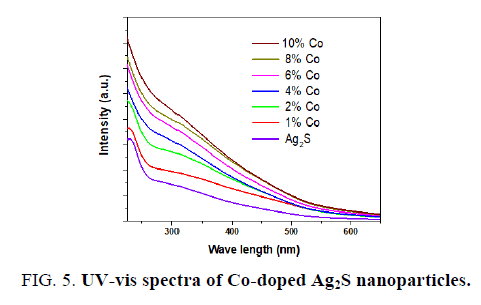 materials-science-spectra