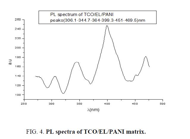 materials-science-spectra-TCO-matrix
