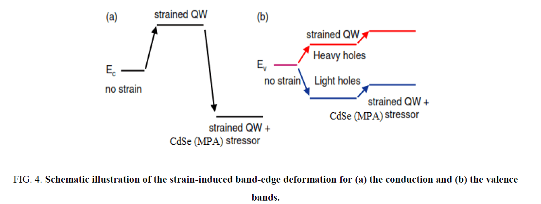 materials-science-strain-induced-band-edge