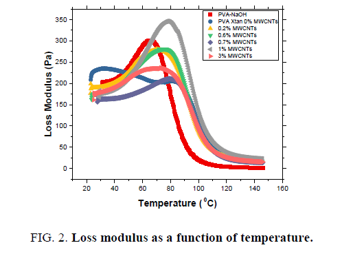 materials-science-temperature