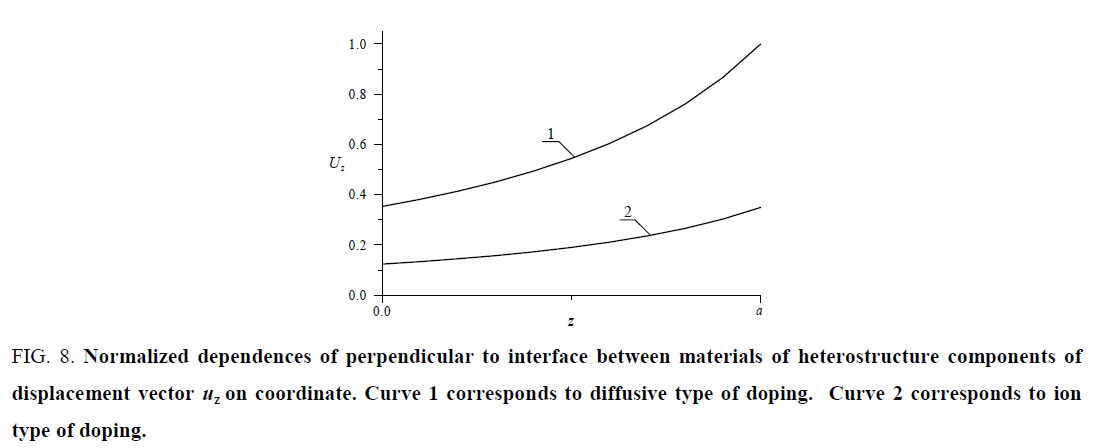 nano-science-Normalized-dependences-perpendicular