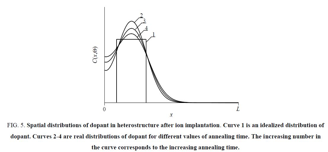 nano-science-Spatial-distributions-dopant