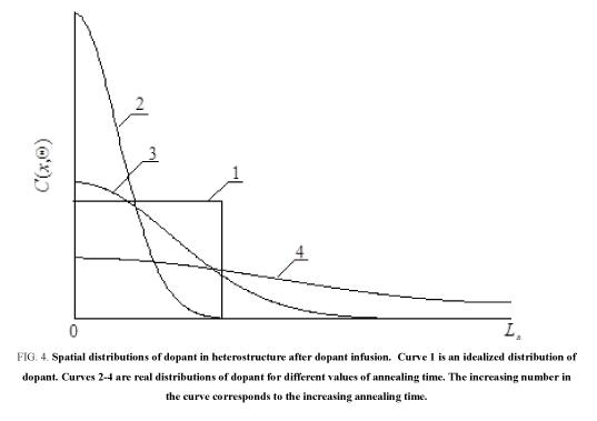 nano-science-heterostructure-dopant-infusion