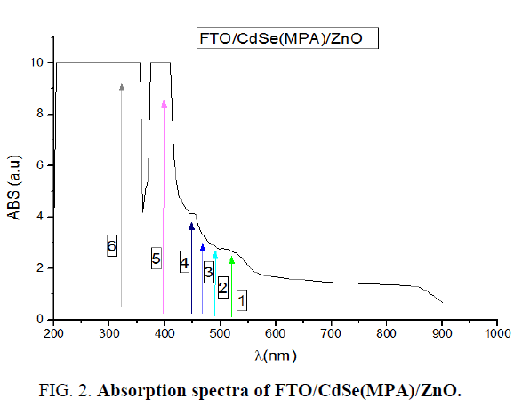 nano-science-nano-technology-Absorption-spectra
