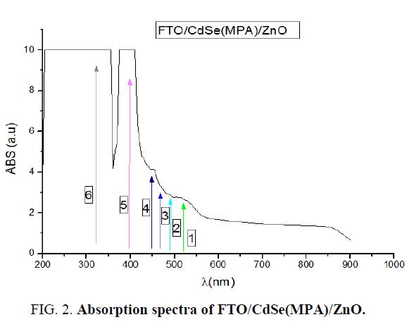nano-science-nano-technology-Absorption-spectra