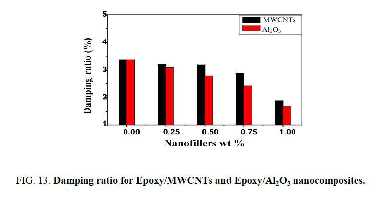 nano-science-nano-technology-Damping-ratio