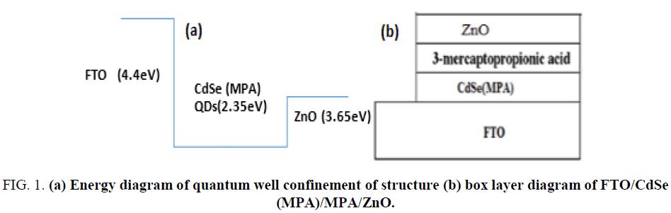nano-science-nano-technology-Energy-diagram-quantum