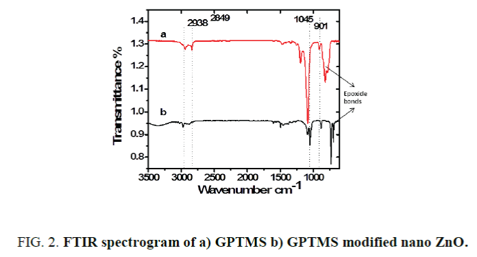 nano-science-nano-technology-FTIR-spectrogram