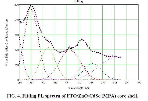 nano-science-nano-technology-Fitting-PL-spectra