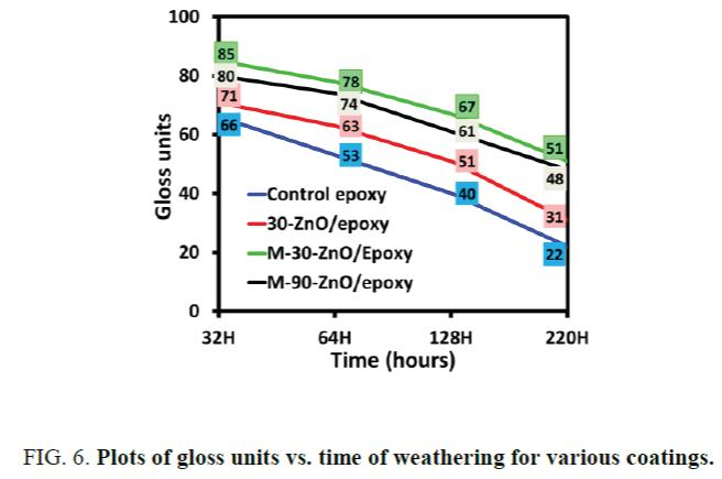 nano-science-nano-technology-Plots-gloss-units