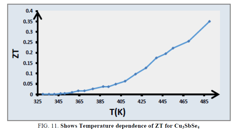 nano-science-nano-technology-Temperature-dependence