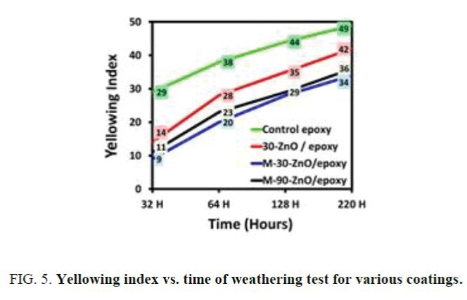 nano-science-nano-technology-Yellowing-index