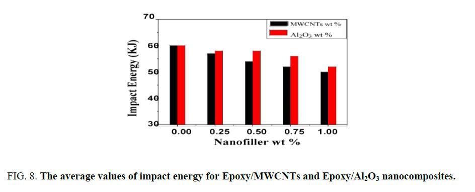 nano-science-nano-technology-average-values