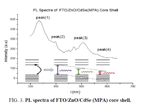 nano-science-nano-technology-core-shell